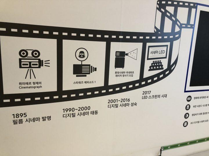 フィルムからプロジェクターへ映画の技術革新の説明